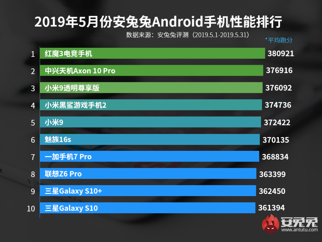 AnTuTu's top 10 best performing smartphones list for May 2019